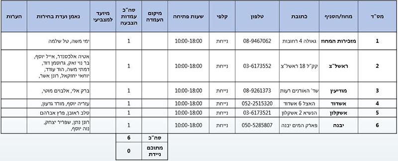עמדות הצבעה מחוז יהודה
