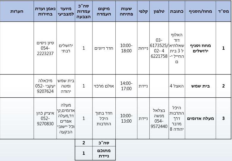 עמדות הצבעה מחוז ירושלים